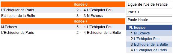 M Échecs Champion de Paris par équipe !